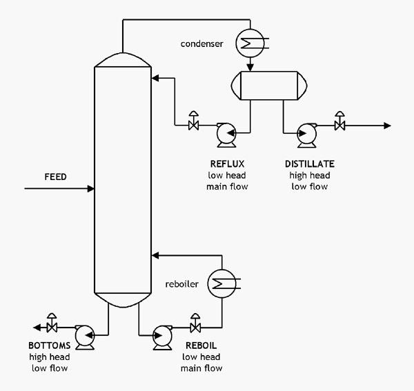 pump flow diagram wiring block diagram Pentair Pump Flow Diagram split flow pumps process diagrams pumps flow block diagrams pump flow diagram
